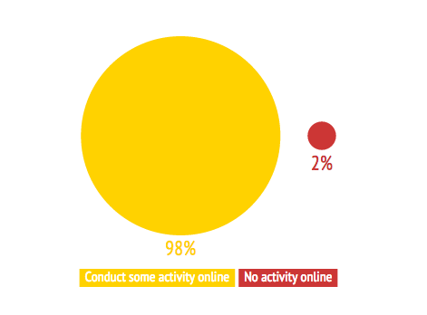 Businesses that conduct some activity online